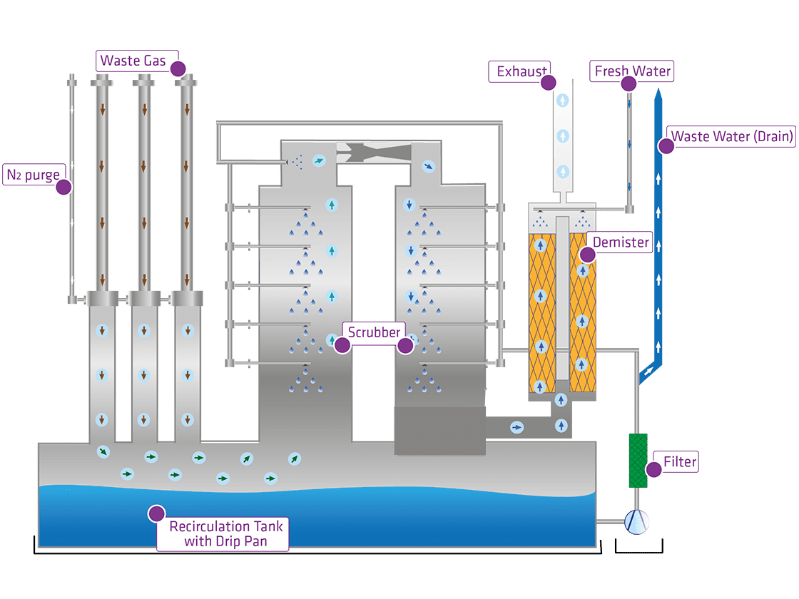 Wet Scrubber System AQUABATE for Waste Gas Treatment | DAS