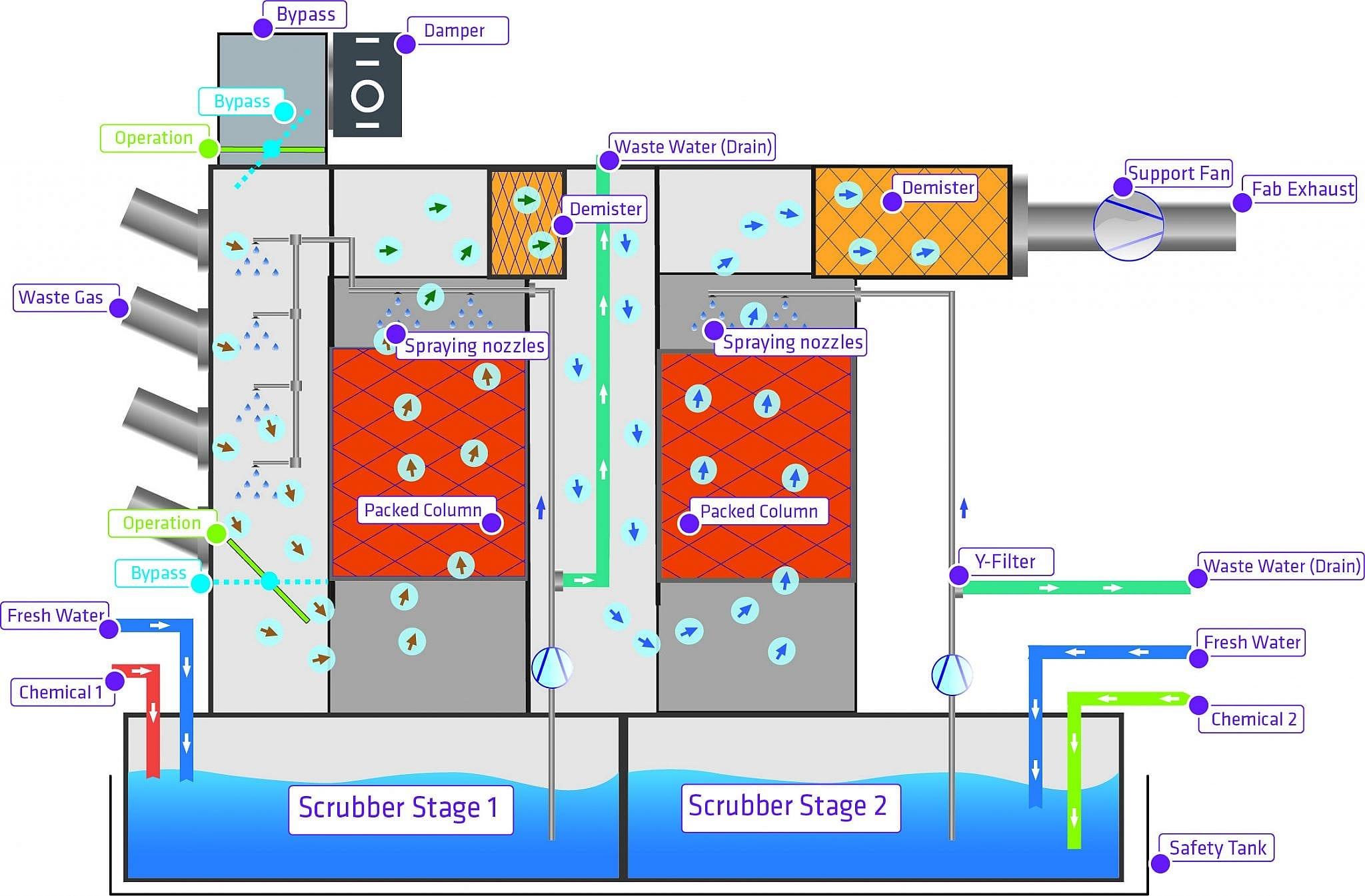 Nasswäscher SALIX reinigt Abwässer aus Nassbank-Prozessen in der Halbleiterindustrie