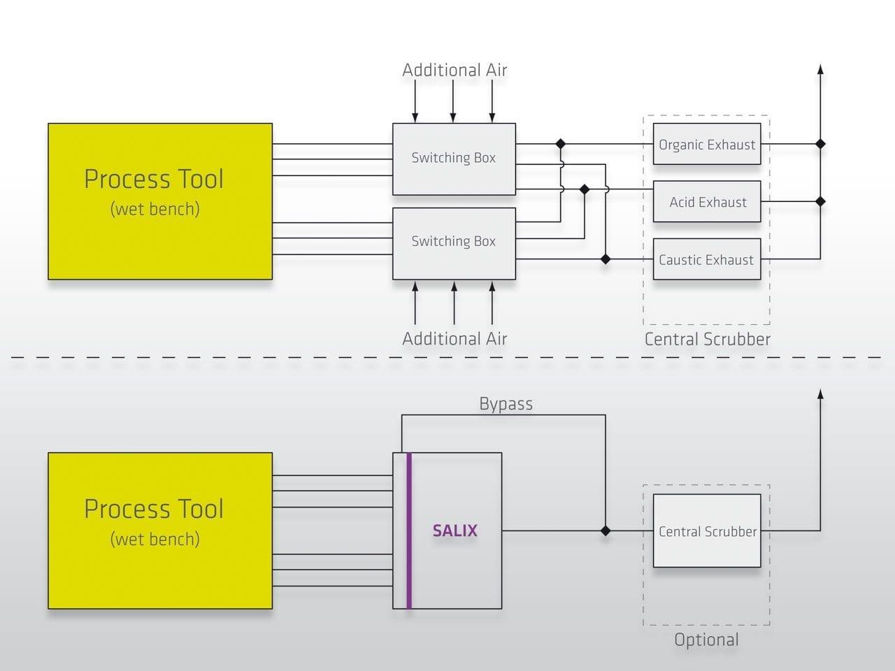 Case Study Waste Gas Treatment Wet Bench Processes | DAS